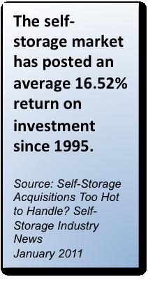 Self Storage Market Growth
